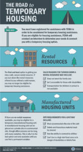 Graphic: The Road to Temporary Housing